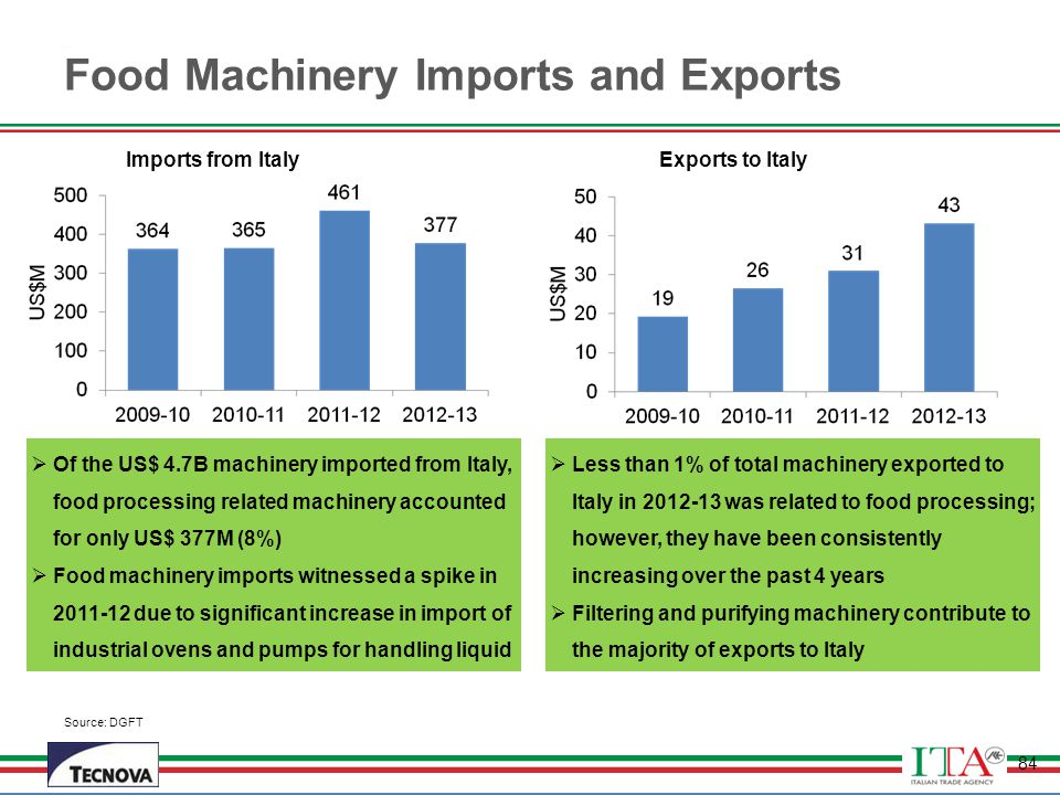 Food Machinery Imports and Exports