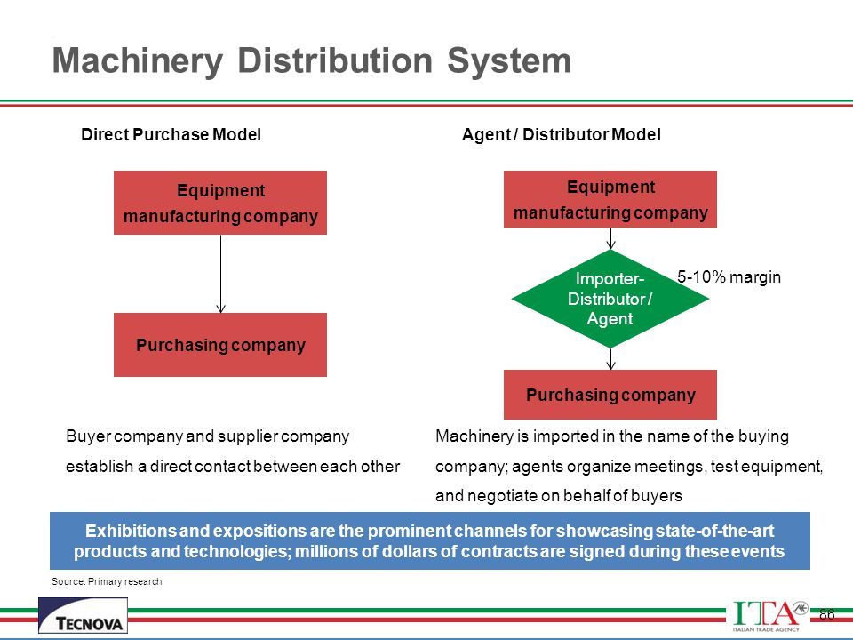 Machinery Distribution System