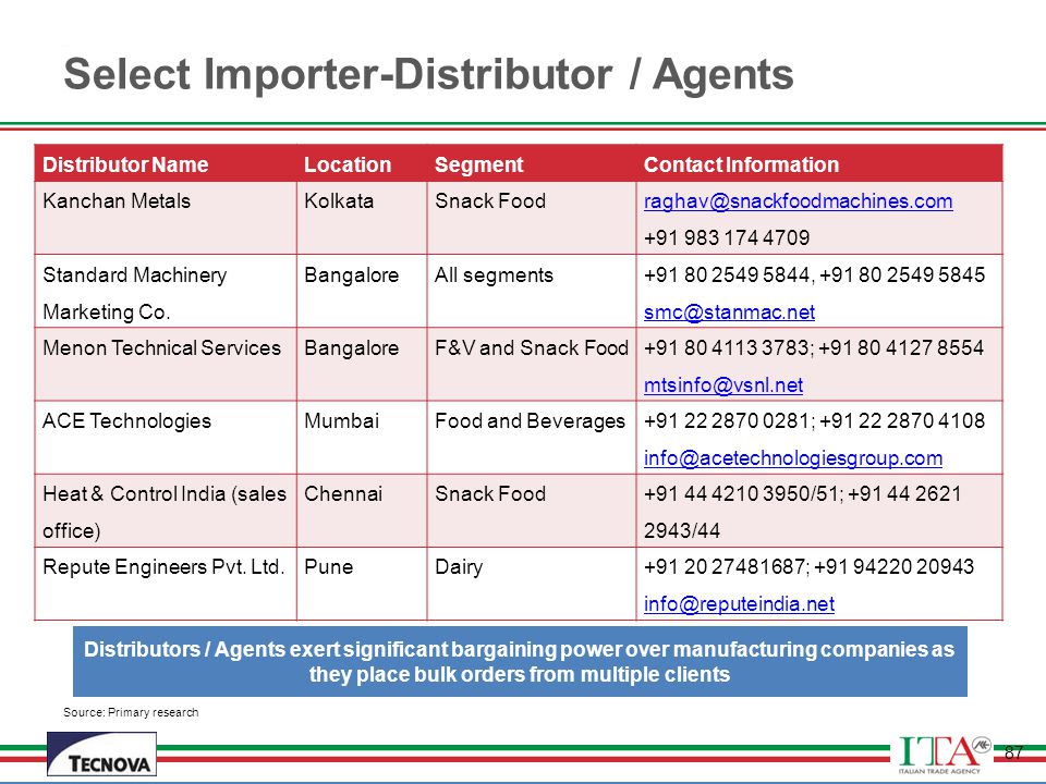 Select Importer-Distributor / Agents