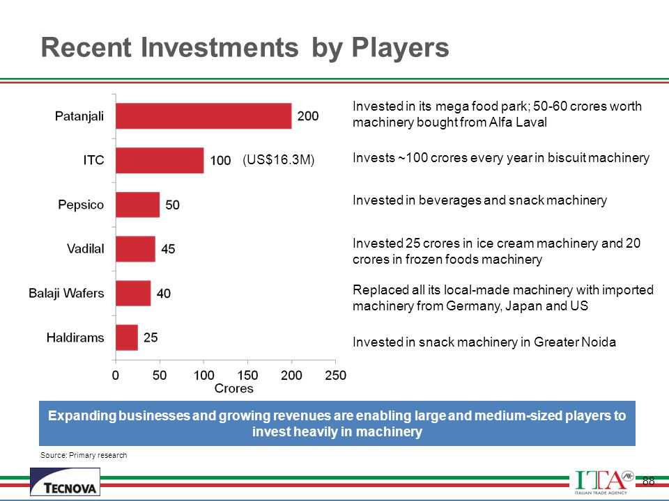 Recent Investments by Players