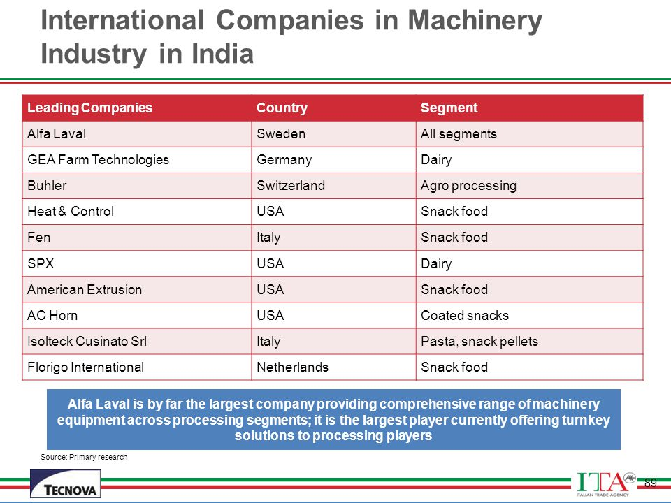 International Companies in Machinery Industry in India