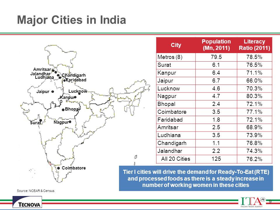 Major Cities in India City Population (Mn, 2011) Literacy Ratio (2011)