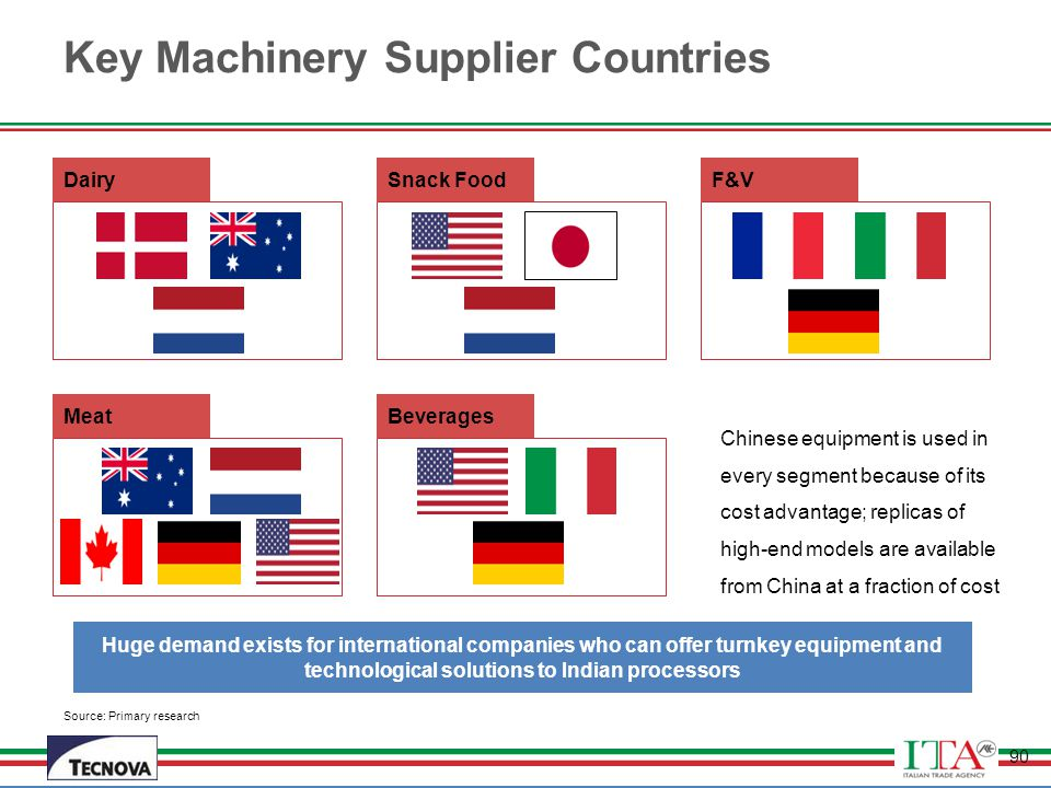 Key Machinery Supplier Countries
