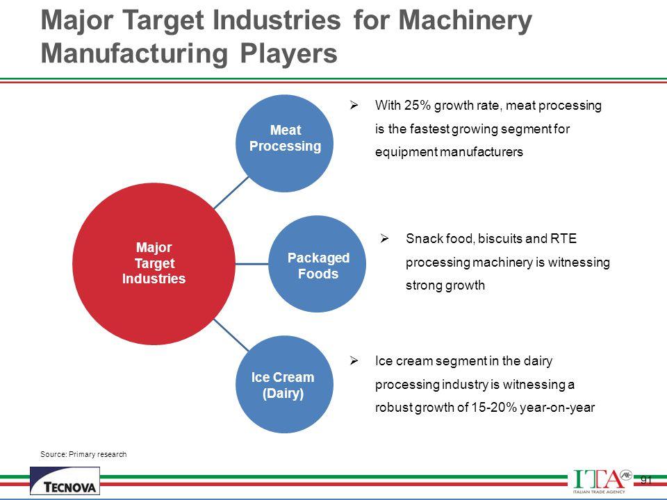 Major Target Industries