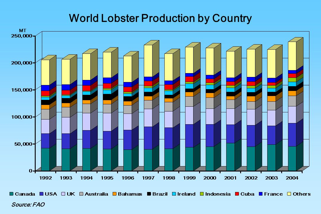 World Lobster Production by Country