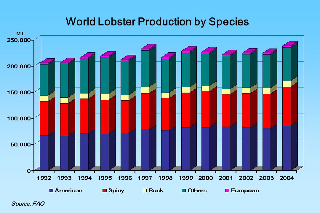 World Lobster Production by Species