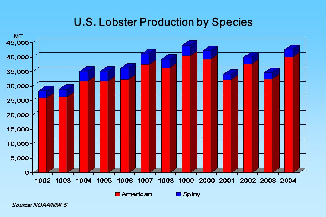 U.S. Lobster Production by Species
