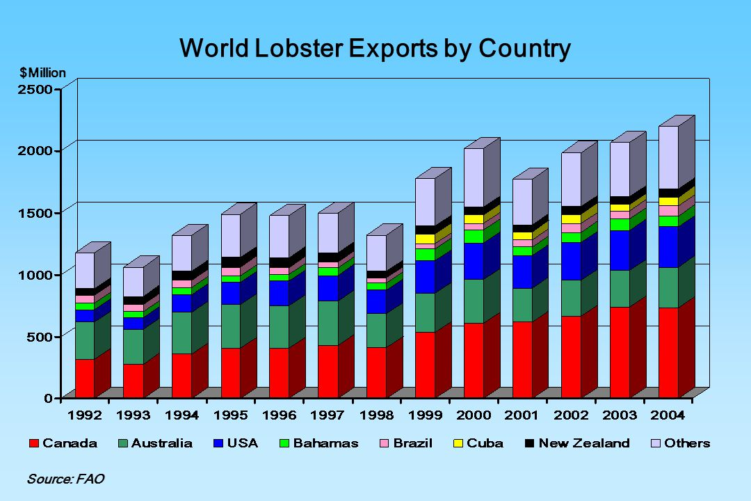 World Lobster Exports by Country