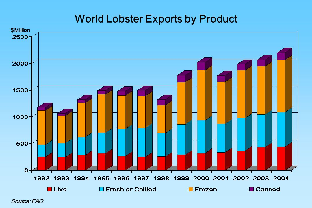 World Lobster Exports by Product