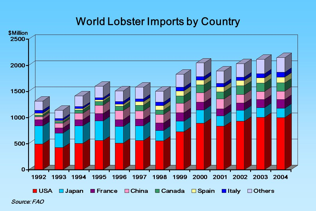 World Lobster Imports by Country