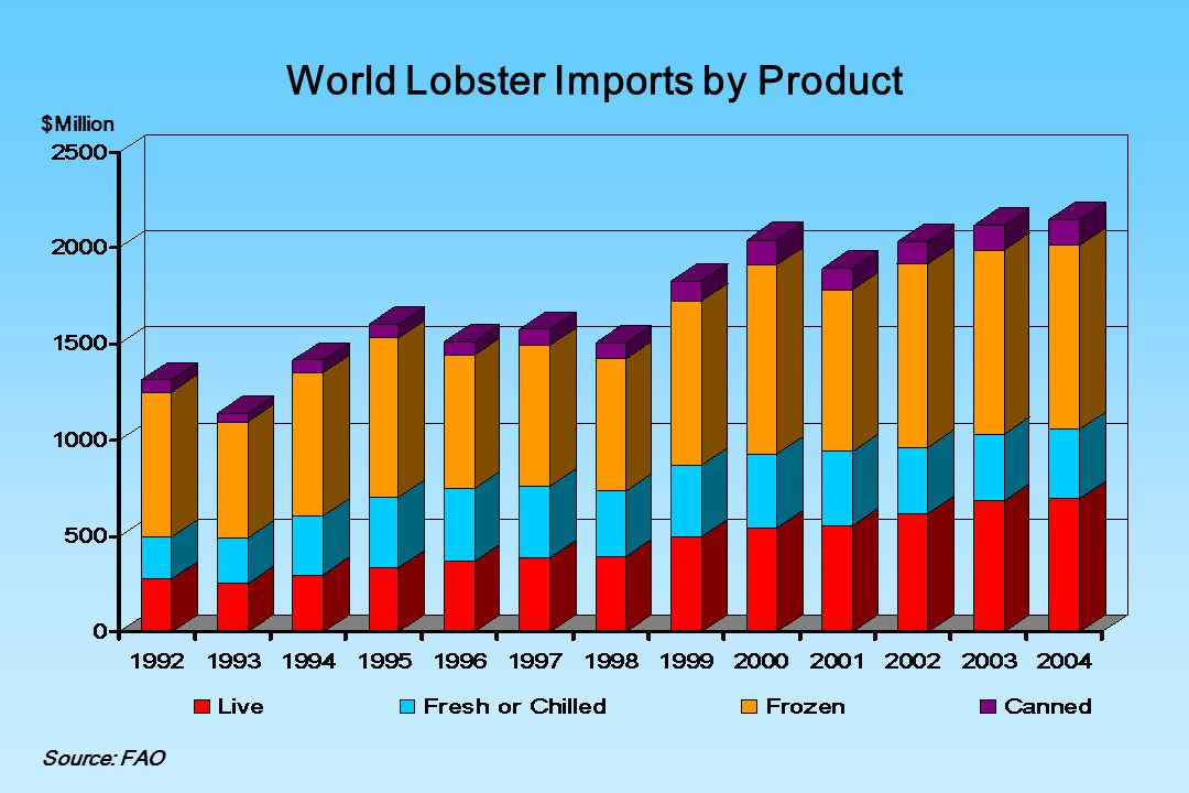 World Lobster Imports by Product
