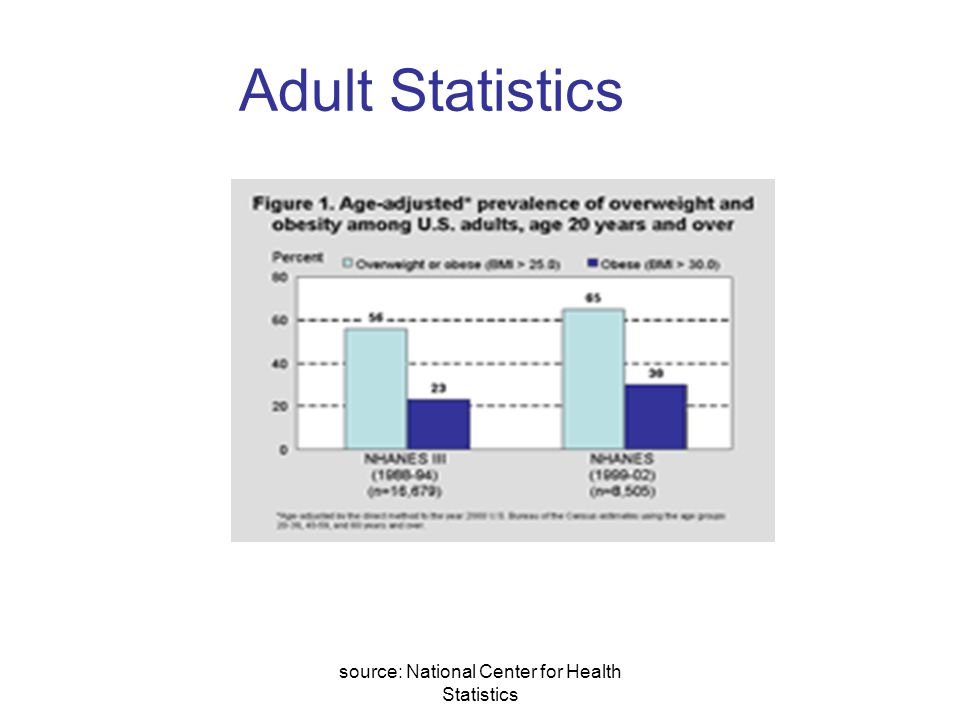source: National Center for Health Statistics