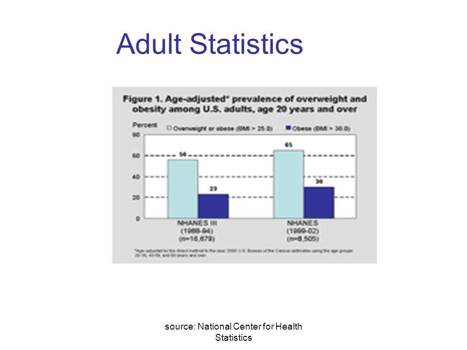 source: National Center for Health Statistics