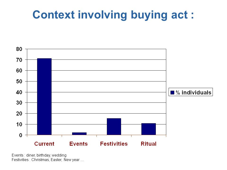 Context involving buying act :