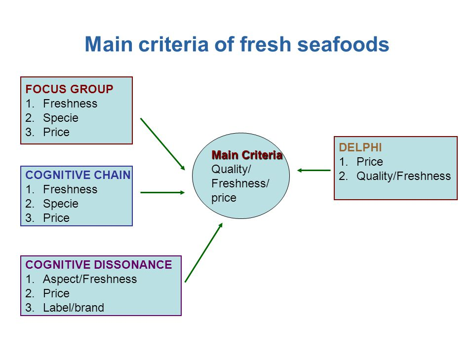 Main criteria of fresh seafoods