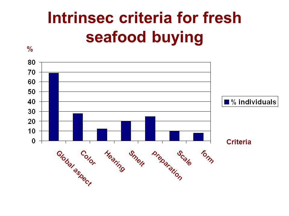 Intrinsec criteria for fresh seafood buying