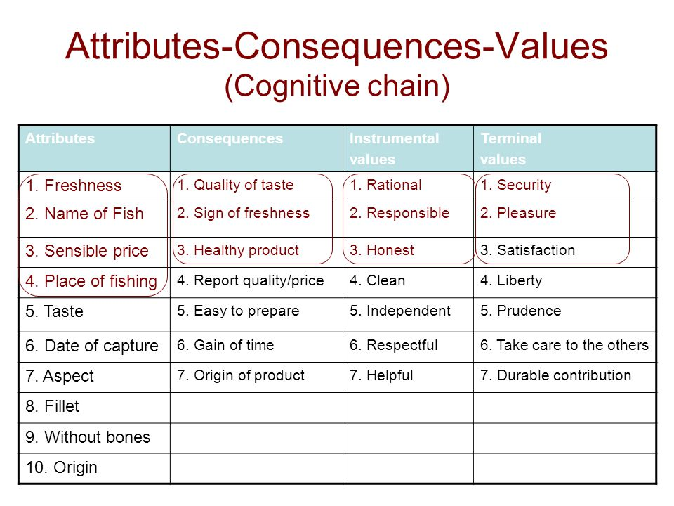 Attributes-Consequences-Values (Cognitive chain)