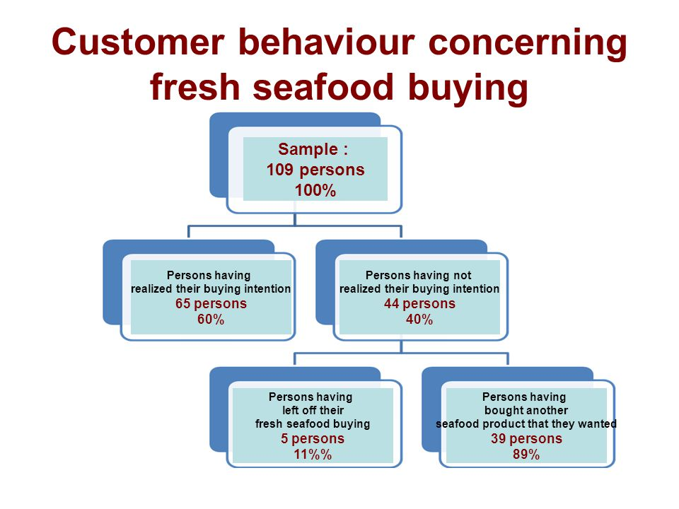 Customer behaviour concerning fresh seafood buying