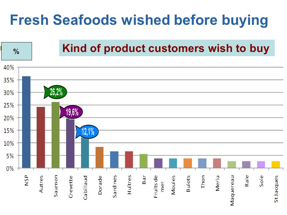 Fresh Seafoods wished before buying
