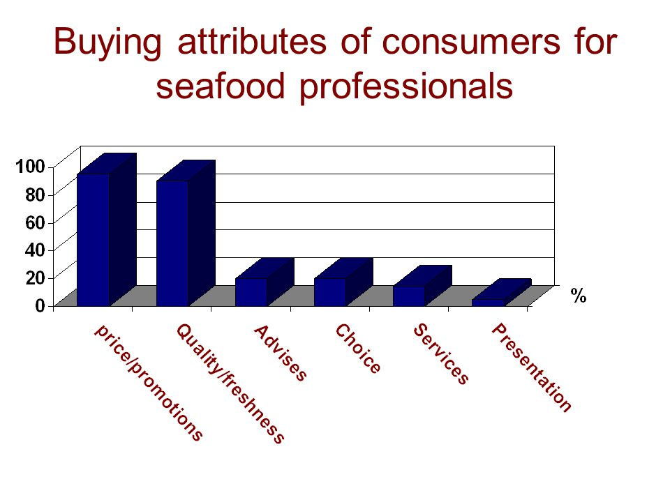Buying attributes of consumers for seafood professionals