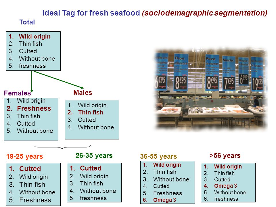 Ideal Tag for fresh seafood (sociodemagraphic segmentation)