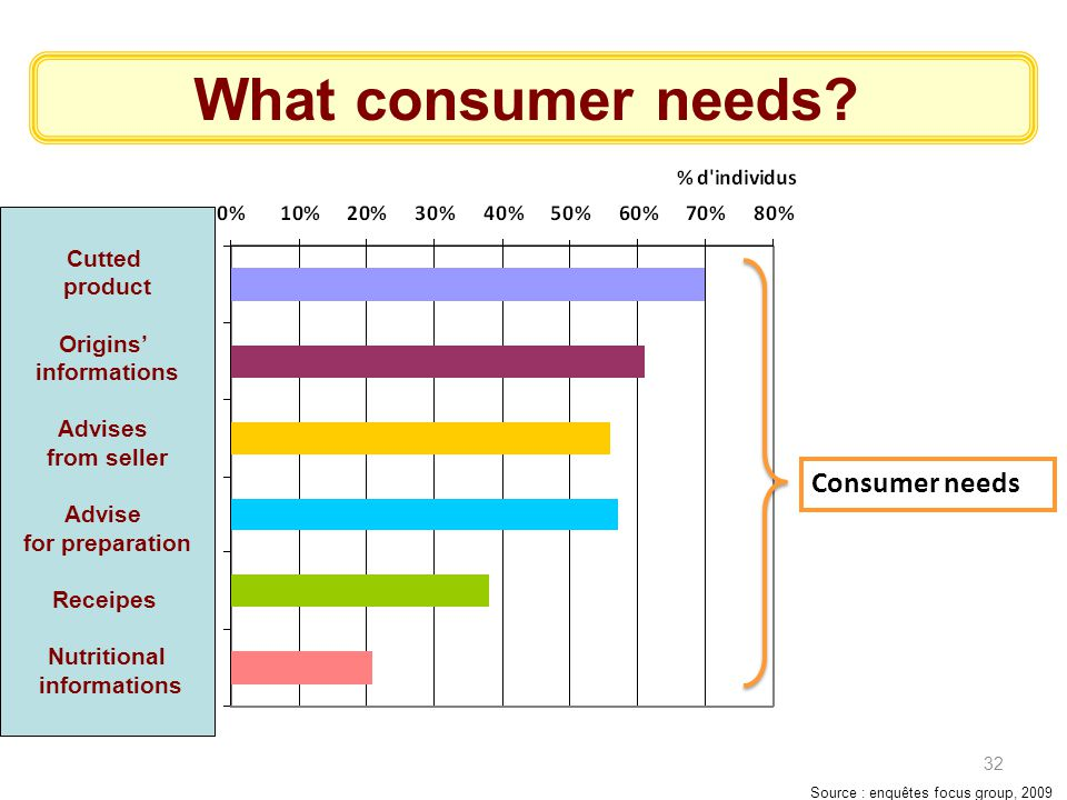 What consumer needs Consumer needs Cutted product Origins'