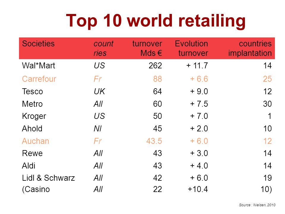 Top 10 world retailing Societies countries turnover Mds €