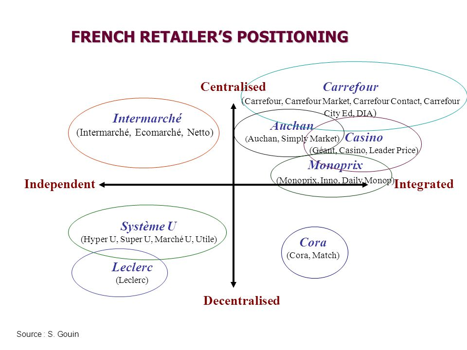 FRENCH RETAILER'S POSITIONING