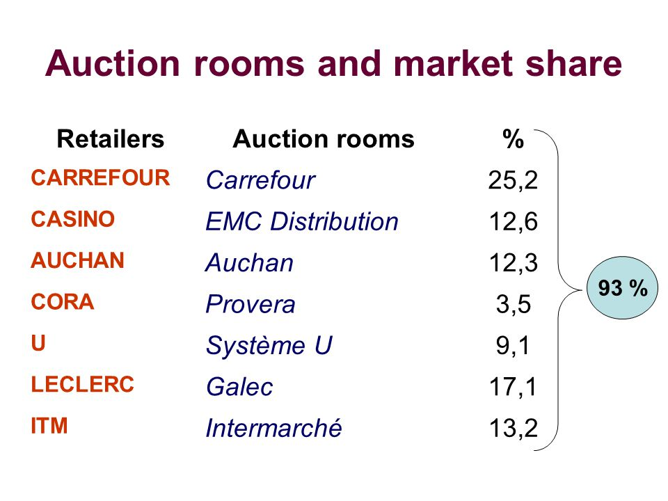 Auction rooms and market share