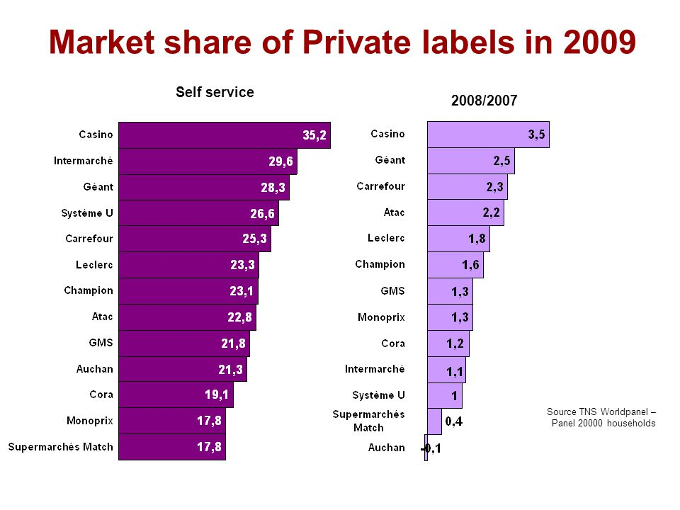 Market share of Private labels in 2009