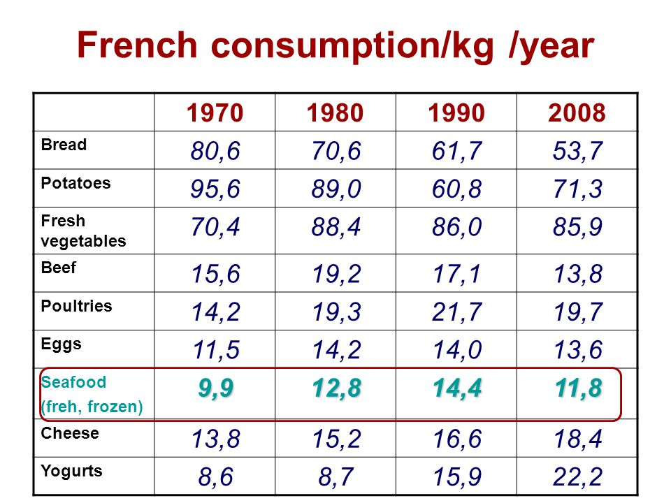 French consumption/kg /year