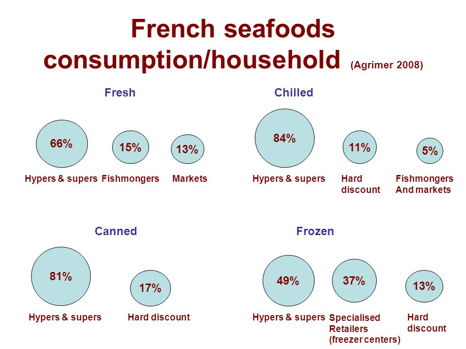 French seafoods consumption/household (Agrimer 2008)