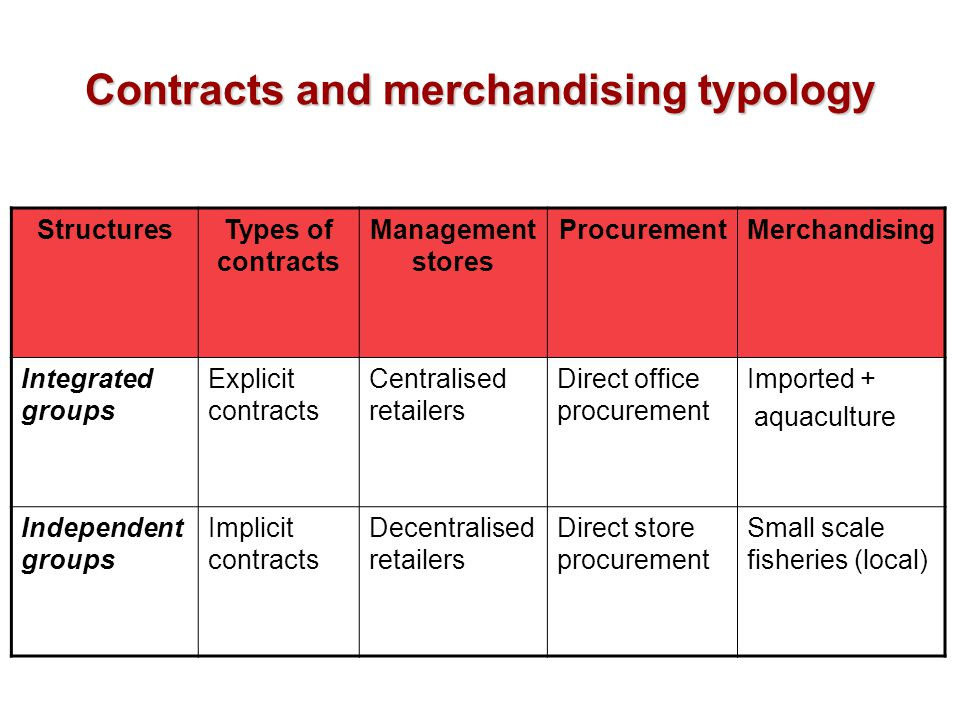 Contracts and merchandising typology