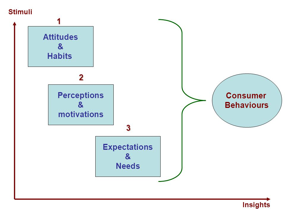 1 Attitudes & Habits 2 Consumer Perceptions Behaviours & motivations 3