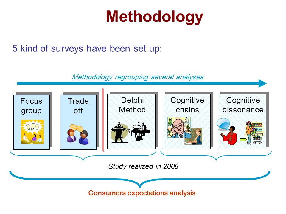 Consumers expectations analysis