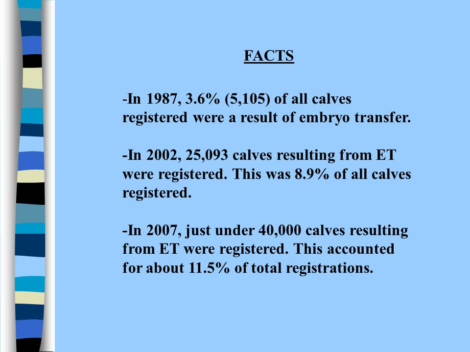 FACTS -In 1987, 3.6% (5,105) of all calves registered were a result of embryo transfer.