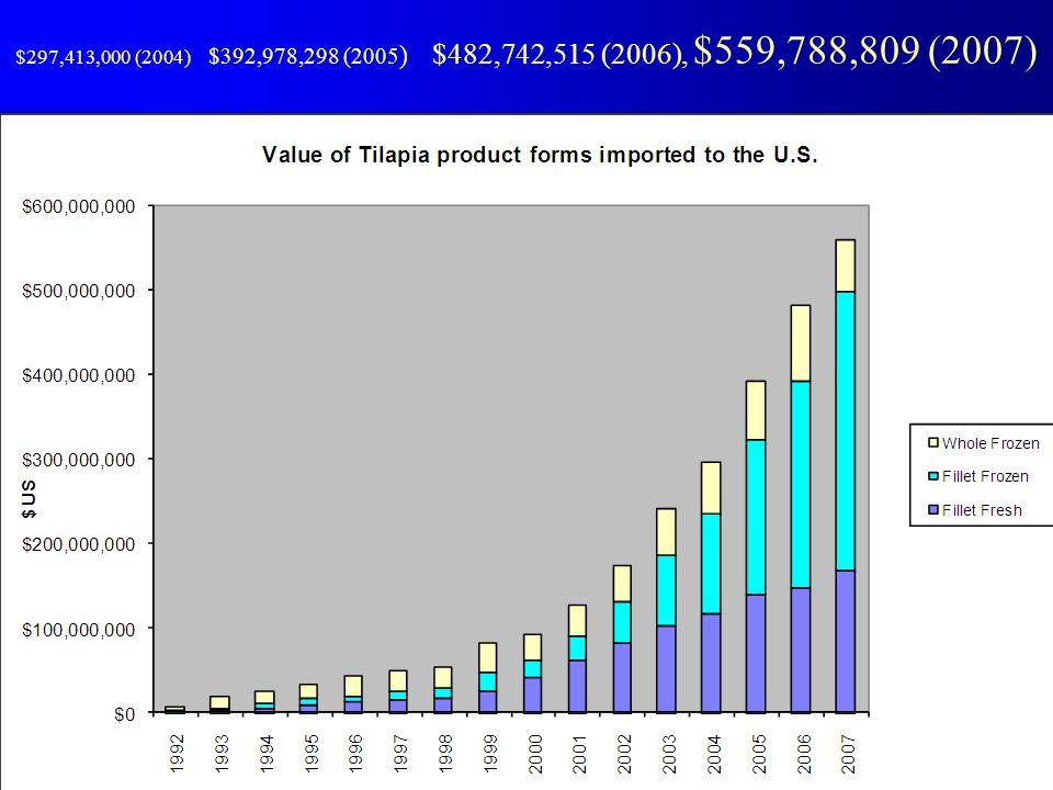 $297,413,000 (2004) $392,978,298 (2005) $482,742,515 (2006), $559,788,809 (2007)