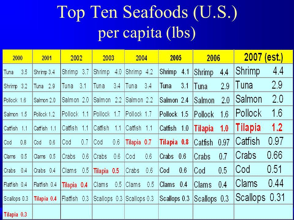 Top Ten Seafoods (U.S.) per capita (lbs)