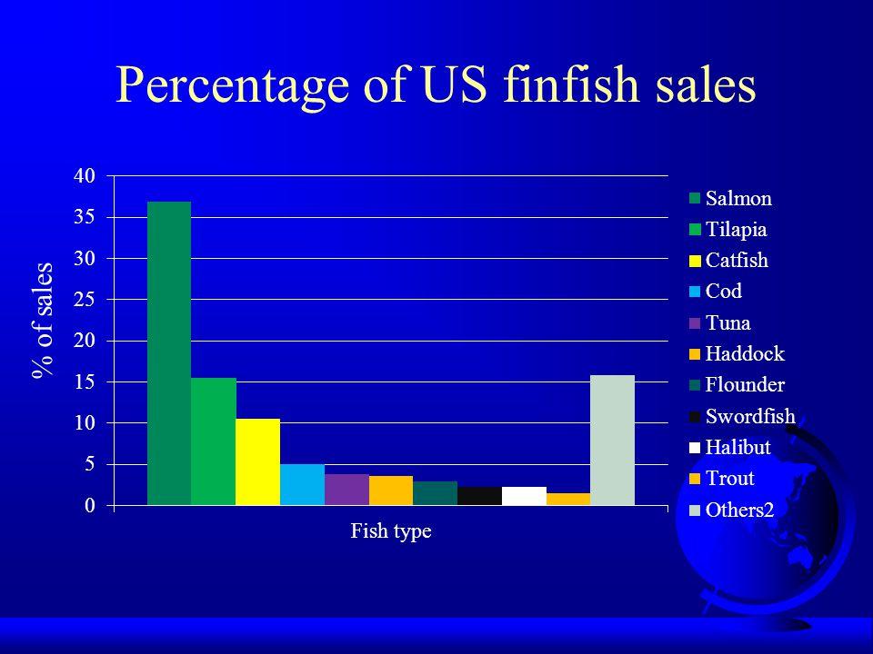 Percentage of US finfish sales