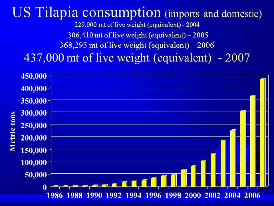 US Tilapia consumption (imports and domestic) 229,000 mt of live weight (equivalent) - 2004 306,410 mt of live weight (equivalent) – 2005 368,295 mt of live weight (equivalent) – 2006 437,000 mt of live weight (equivalent) - 2007