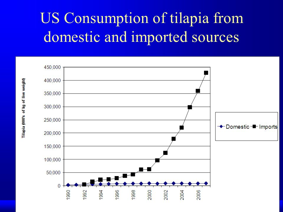 US Consumption of tilapia from domestic and imported sources
