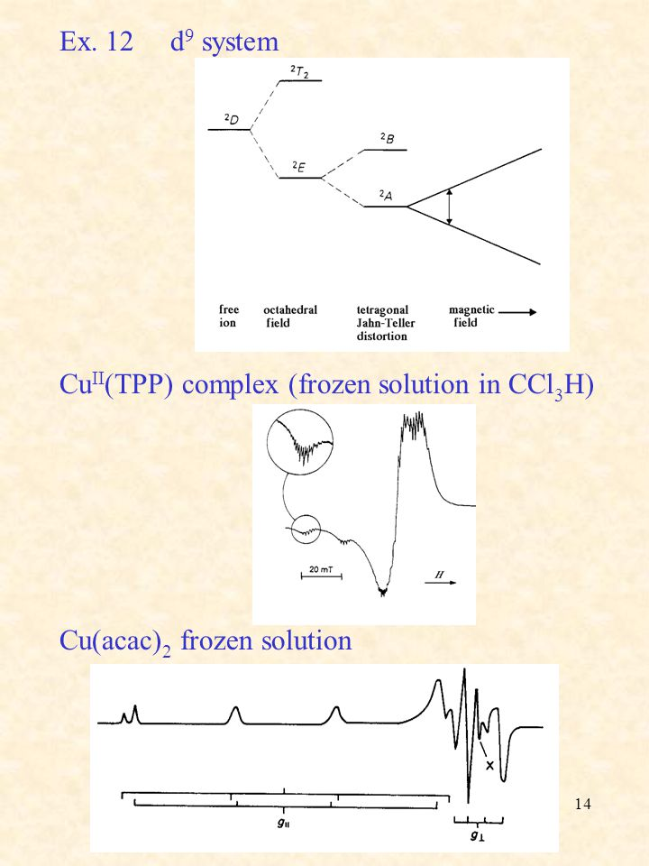 Ex. 12 d9 system CuII(TPP) complex (frozen solution in CCl3H) Cu(acac)2 frozen solution