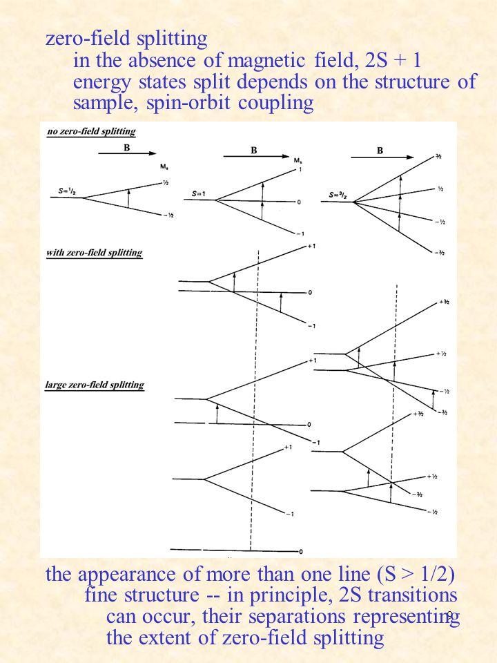 zero-field splitting in the absence of magnetic field, 2S + 1