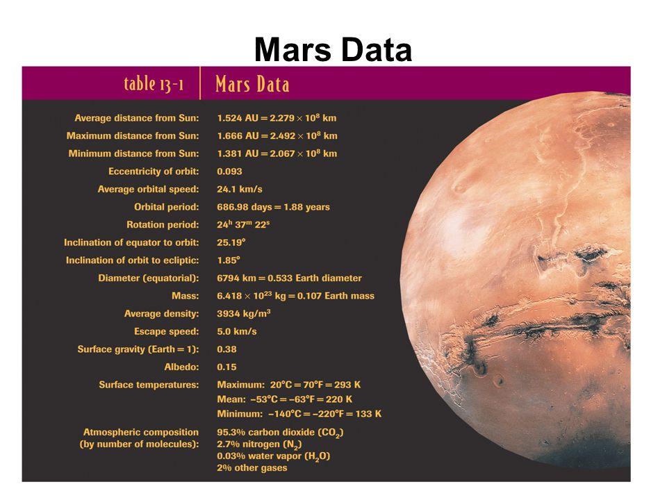 Mars Data