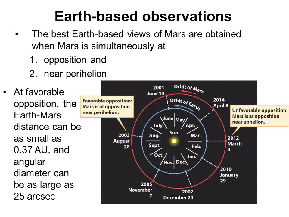 Earth-based observations
