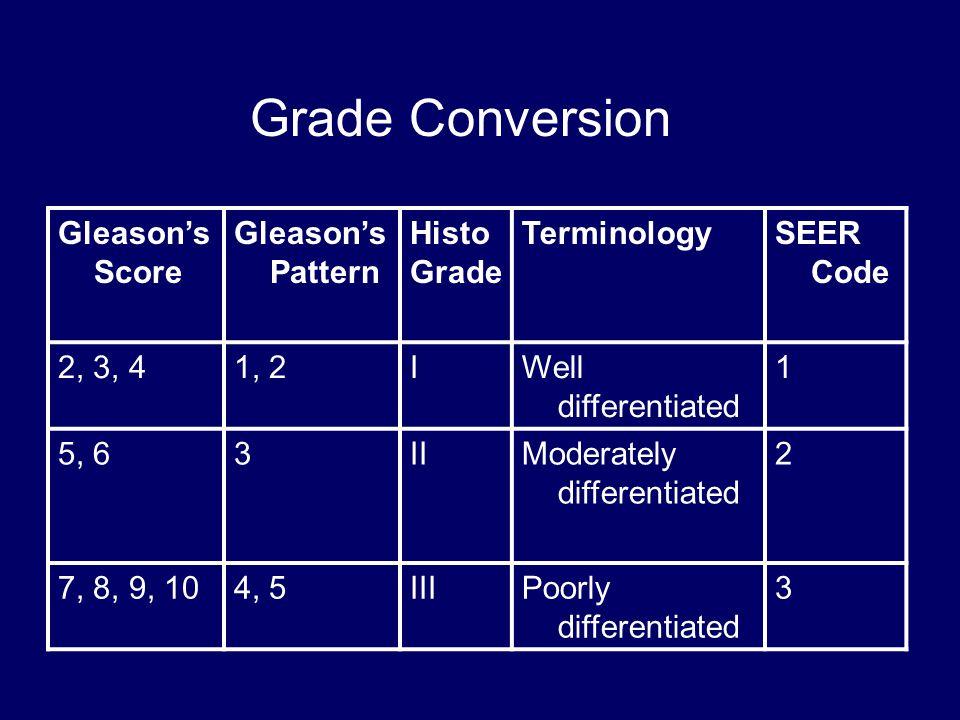Grade Conversion Gleason's Score Gleason's Pattern Histo Grade