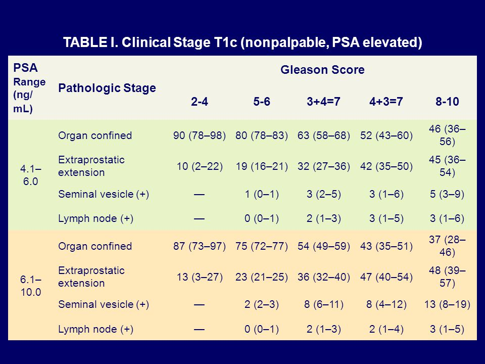 TABLE I. Clinical Stage T1c (nonpalpable, PSA elevated)