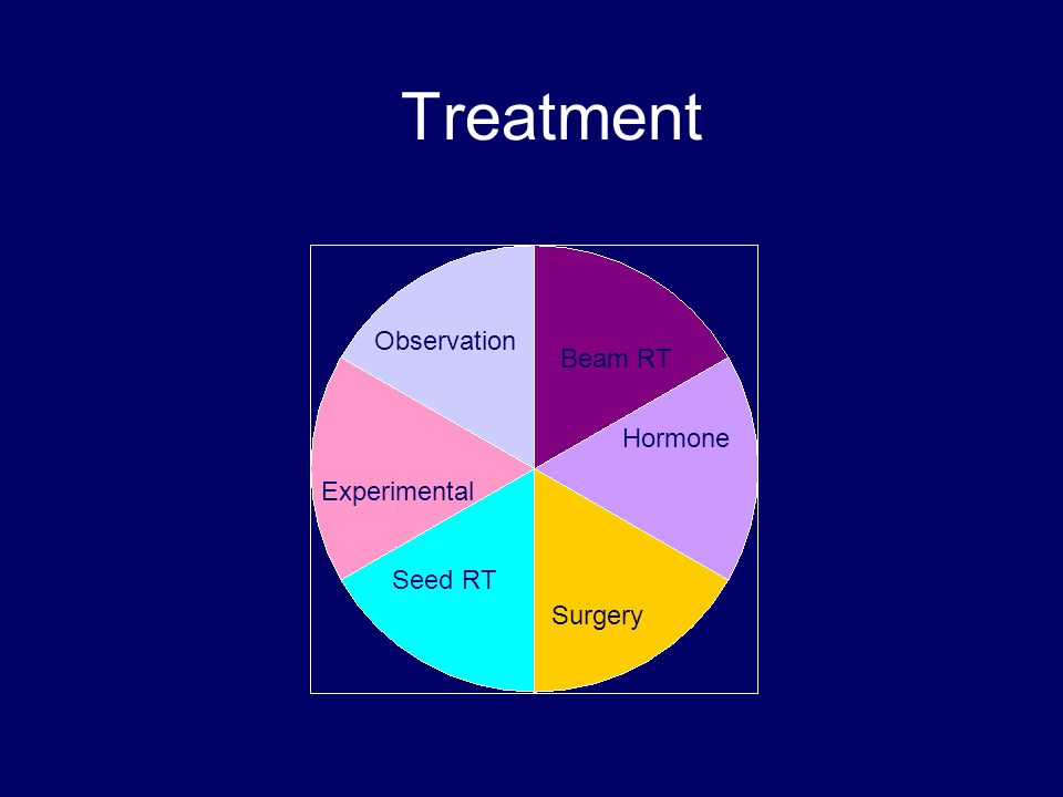 Treatment Observation Beam RT Hormone Experimental Seed RT Surgery