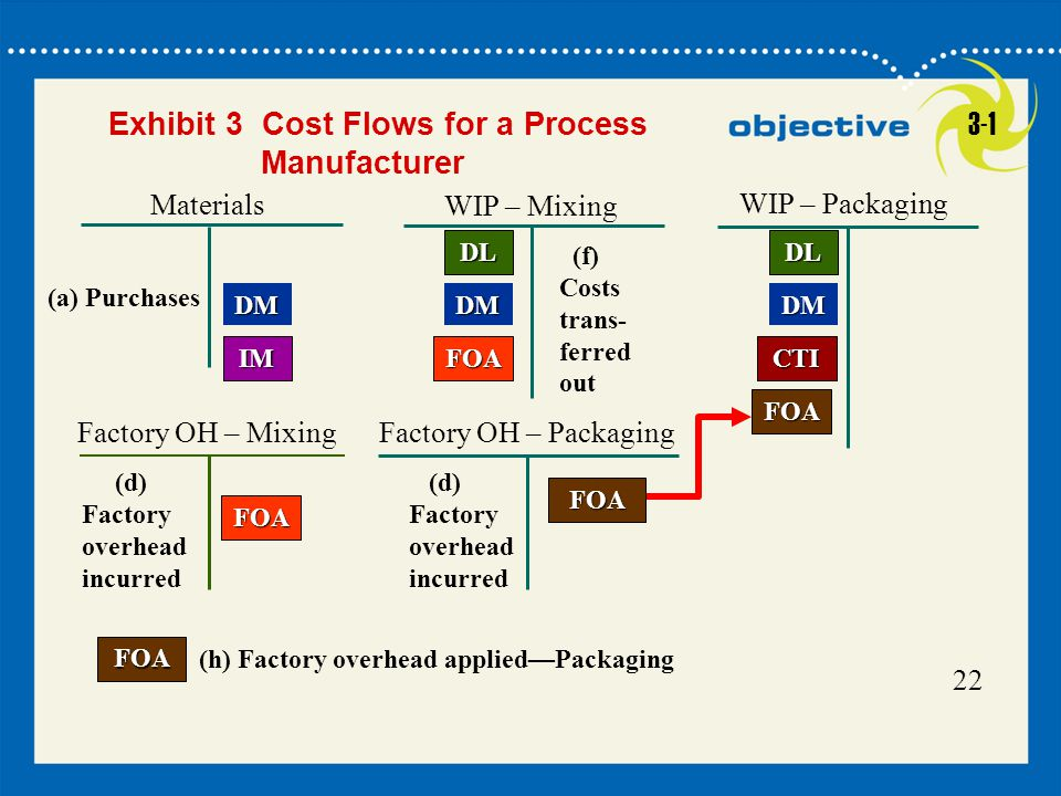 Exhibit 3 Cost Flows for a Process Manufacturer 3-1