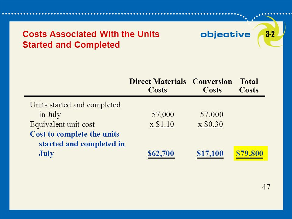 Costs Associated With the Units Started and Completed 3-2